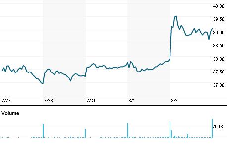 Chart for FLS.N