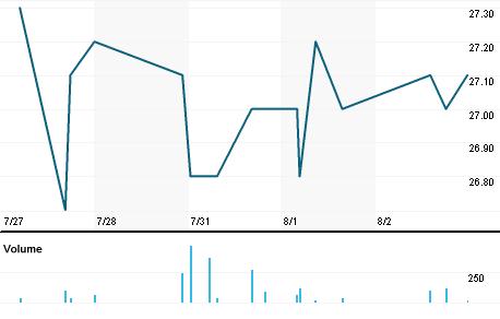 Chart for FLUX.BR