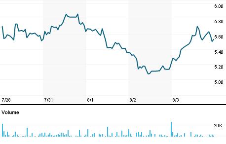 Chart for FLUX.PK