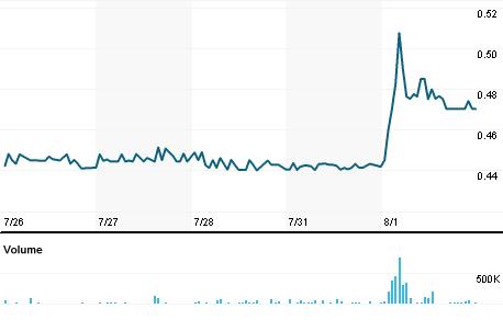 Chart for FMCC.PK