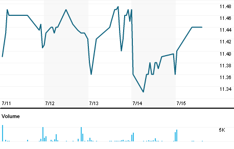 Chart for FMN.N