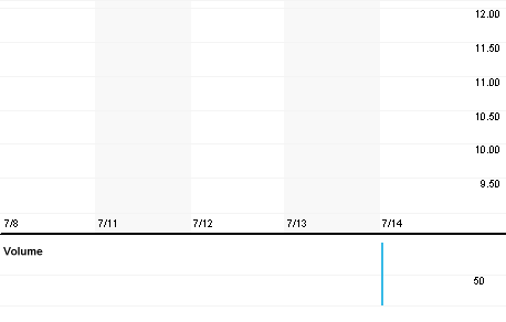 Chart for FNCTF.PK