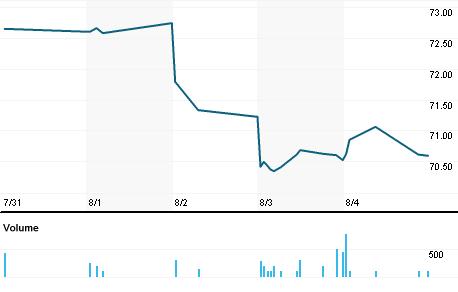 First Trust Nasdaq Smartphone Index Fund Stock Quote First Trust