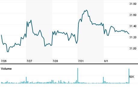 Chart for FOX.OQ