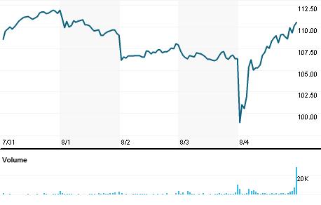 Chart for FOXF.OQ