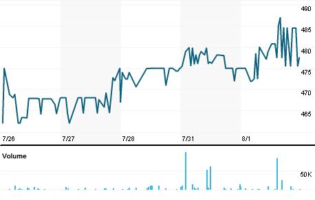 Chart for FPERx.L