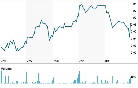 Chart for FRBK.OQ