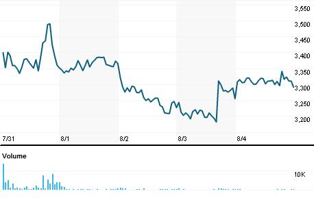 Chart for FSCO.NS