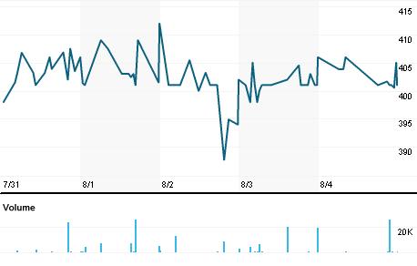 Chart for FSJ.L