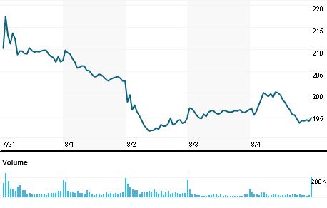 Chart for FSLR.O