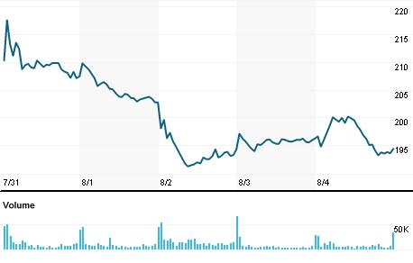 Chart for FSLR.OQ