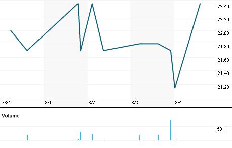 Chart for FSTP.L