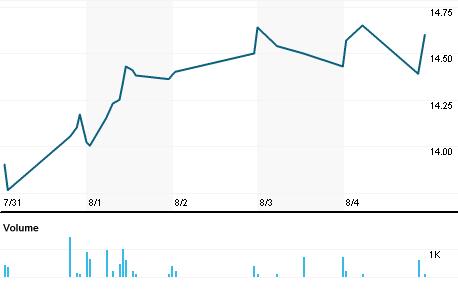 Chart for FSTR.OQ