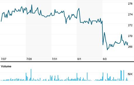 Chart for FSV.L