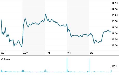 Chart for FTI.N
