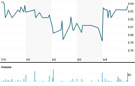 Chart for FTK.N