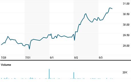 Chart for GABC.OQ