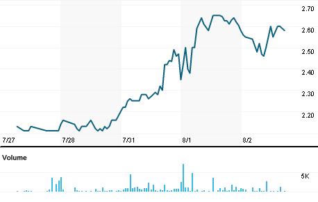 Chart for GAIA.OQ
