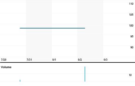 Chart for GAUM.PA