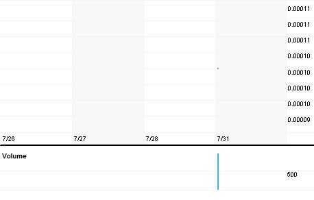 Chart for GCHK.PK