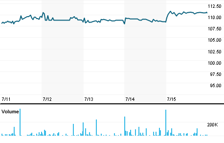Chart for GCPI.L