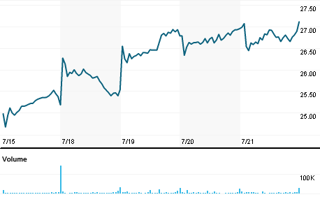 Chart for GDOT.K