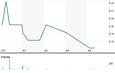 Chart for GEL.V
