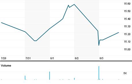 Chart for GENC.OQ