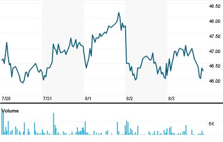 Chart for GENOb.ST