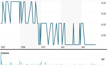 Chart for GEOE.SI