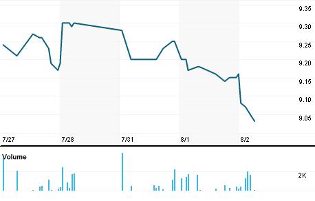 Chart for GF.N