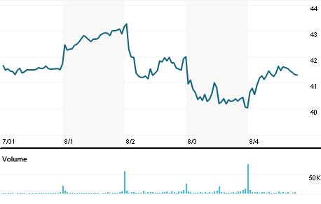 Chart for GFF.N