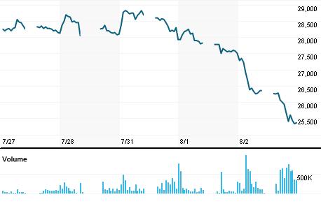 Chart for GGRM.JK