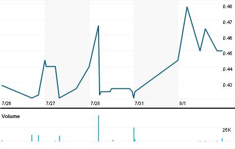 Chart for GGS.DE