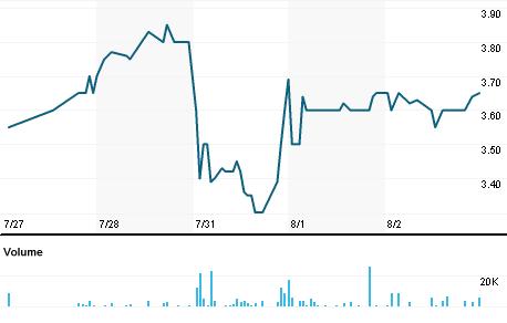 Chart for GGS.V