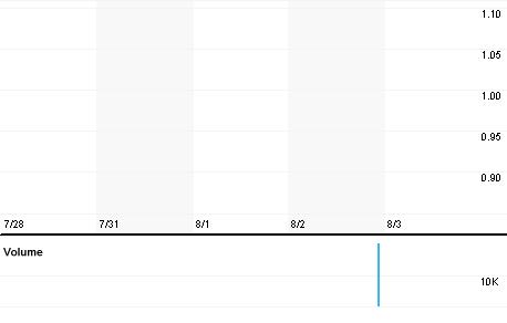 Chart for GHOO.KL