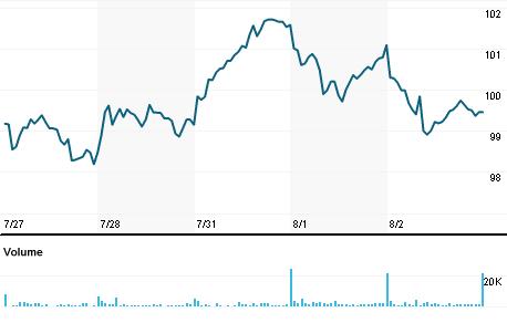 Chart for GIB.N