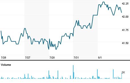 Chart for GIMV.BR