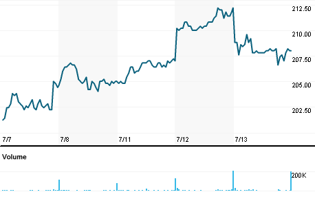 Chart for GJFS.OL