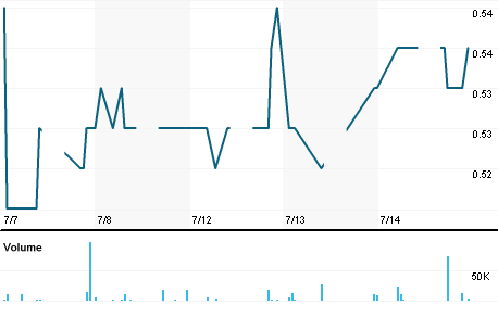 Chart for GKMS.KL