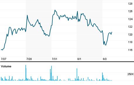 Chart for GKP.L