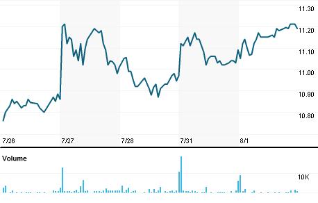 Chart for GLAD.OQ