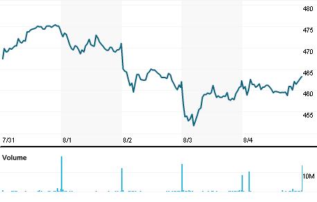 Chart for GLEN.L