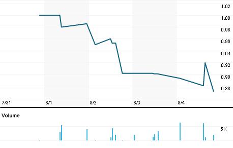 Chart for GLGI.PK