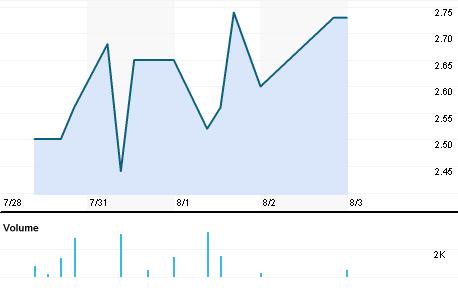 Chart for GLIT.BO