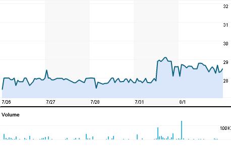 Chart for GLON.BO