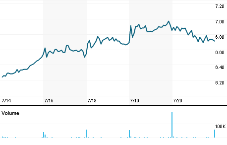 Chart for GLT.N