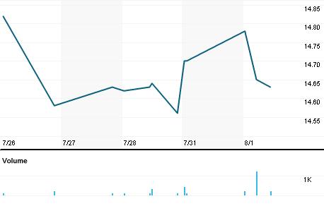 Chart for GLU.A