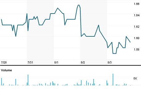 Chart for GLYC.OQ