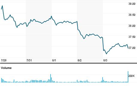 Stock Quote Gm General Motors Company Stock Screener